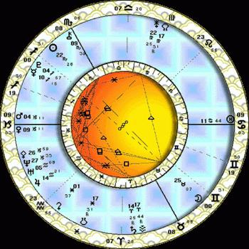 grafikon za upoznavanje astrologije